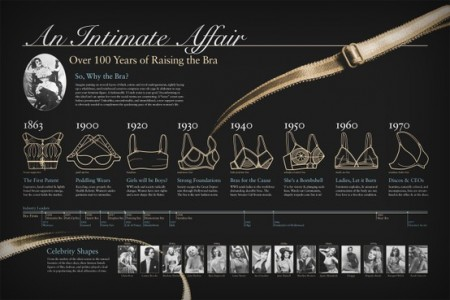 History of the bra